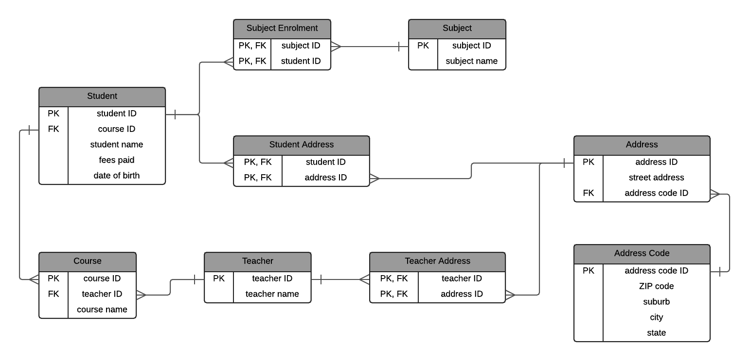 A Step-By-Step Guide To Normalization In Dbms With Examples regarding Er Diagram Examples With Normalization