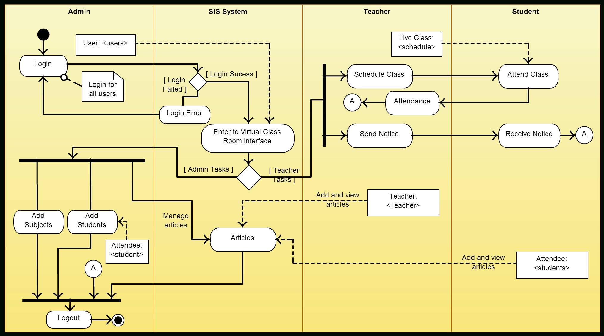 Activity Diagram Templates To Create Efficient Workflows - Creately Blog intended for Er Diagram Examples For College Management System
