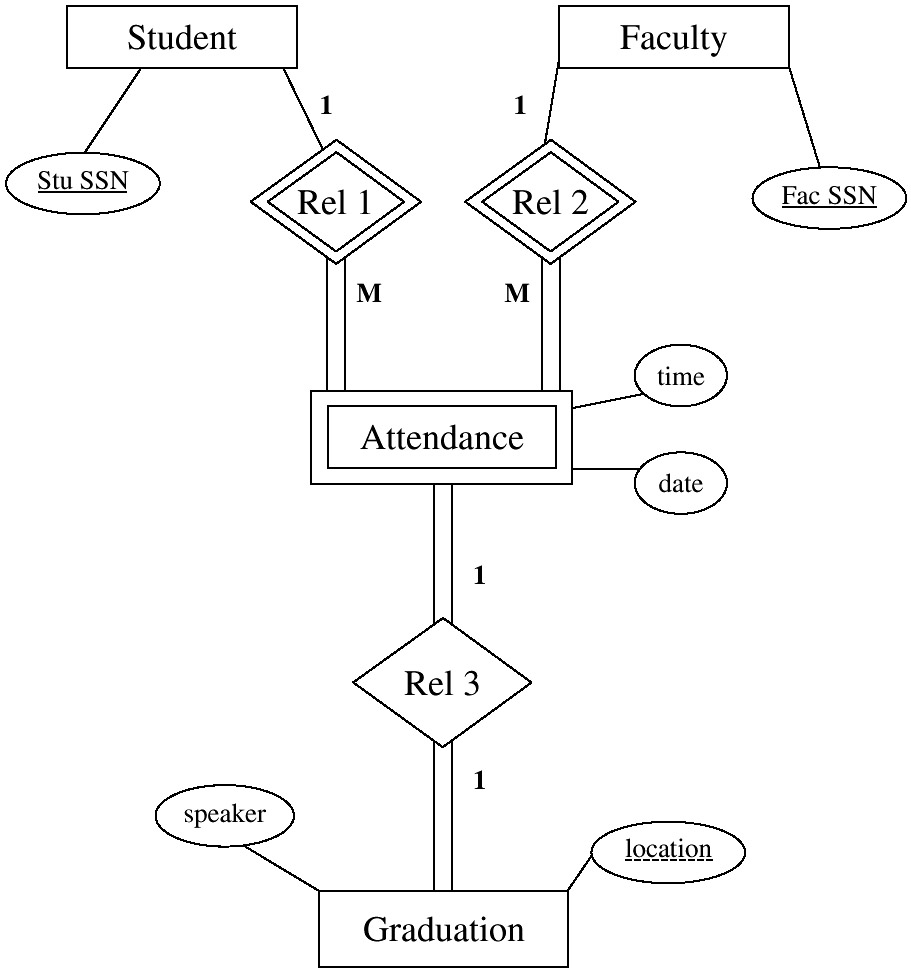 Binary Or Ternary Relationship? pertaining to Ternary Relationship Er Diagram Examples