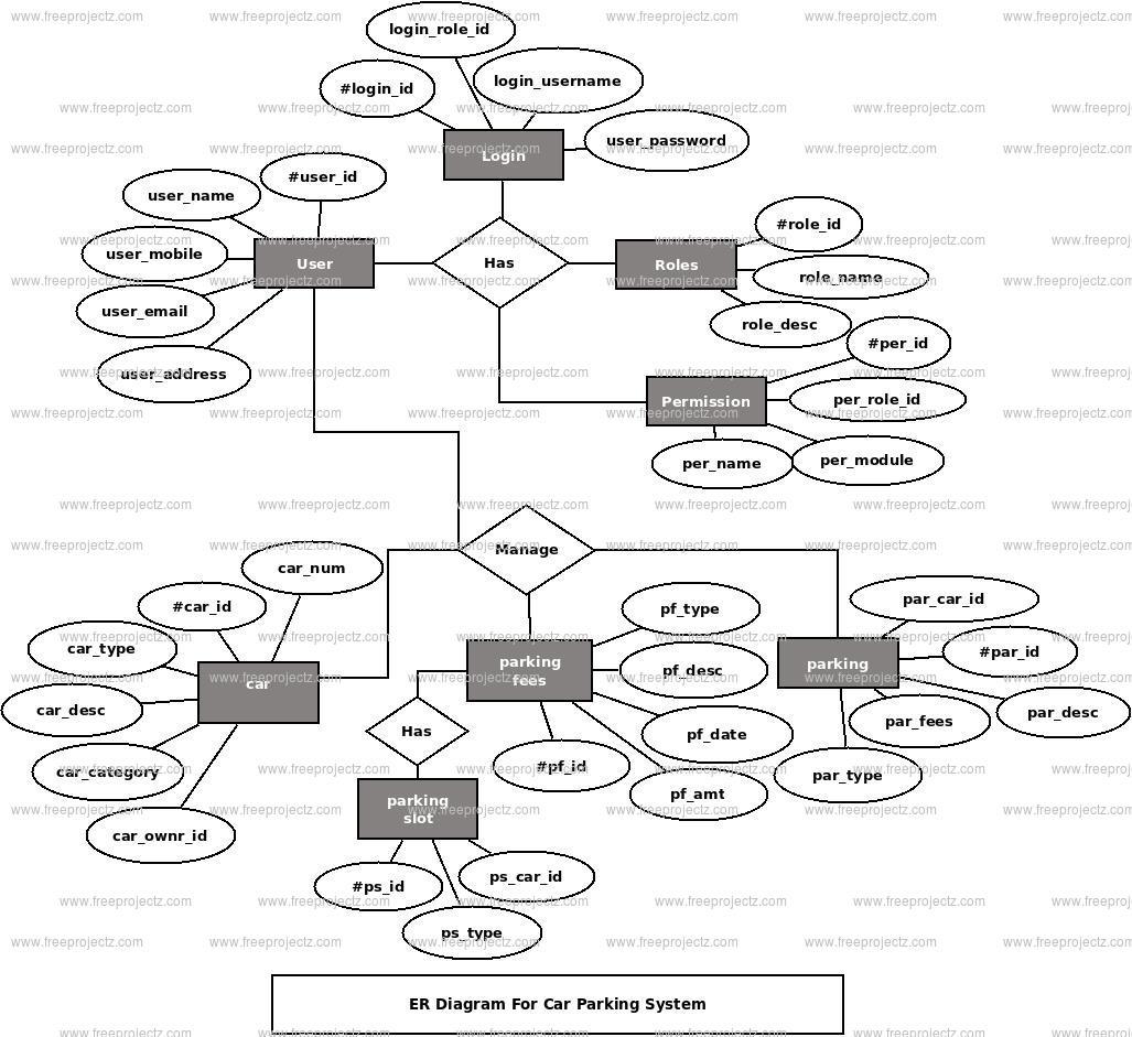 Car Parking System Er Diagram | Freeprojectz intended for Er Diagram Examples Dbms