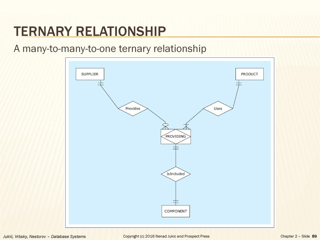 Chapter 2 - Database Requirements And Er Modeling - Ppt Download inside Ternary Relationship In Er Diagram Examples