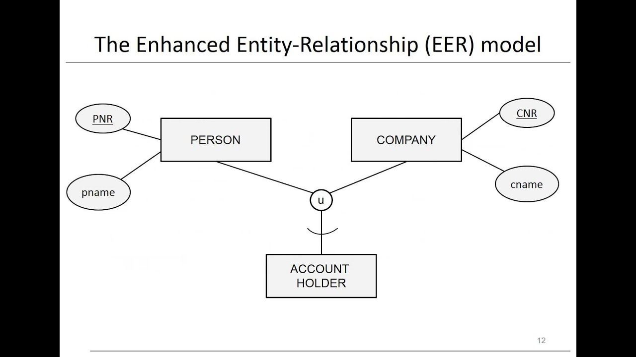 Chapter 3: Data Models - Eer Model - Youtube for Enhanced Er Diagram Examples With Solutions