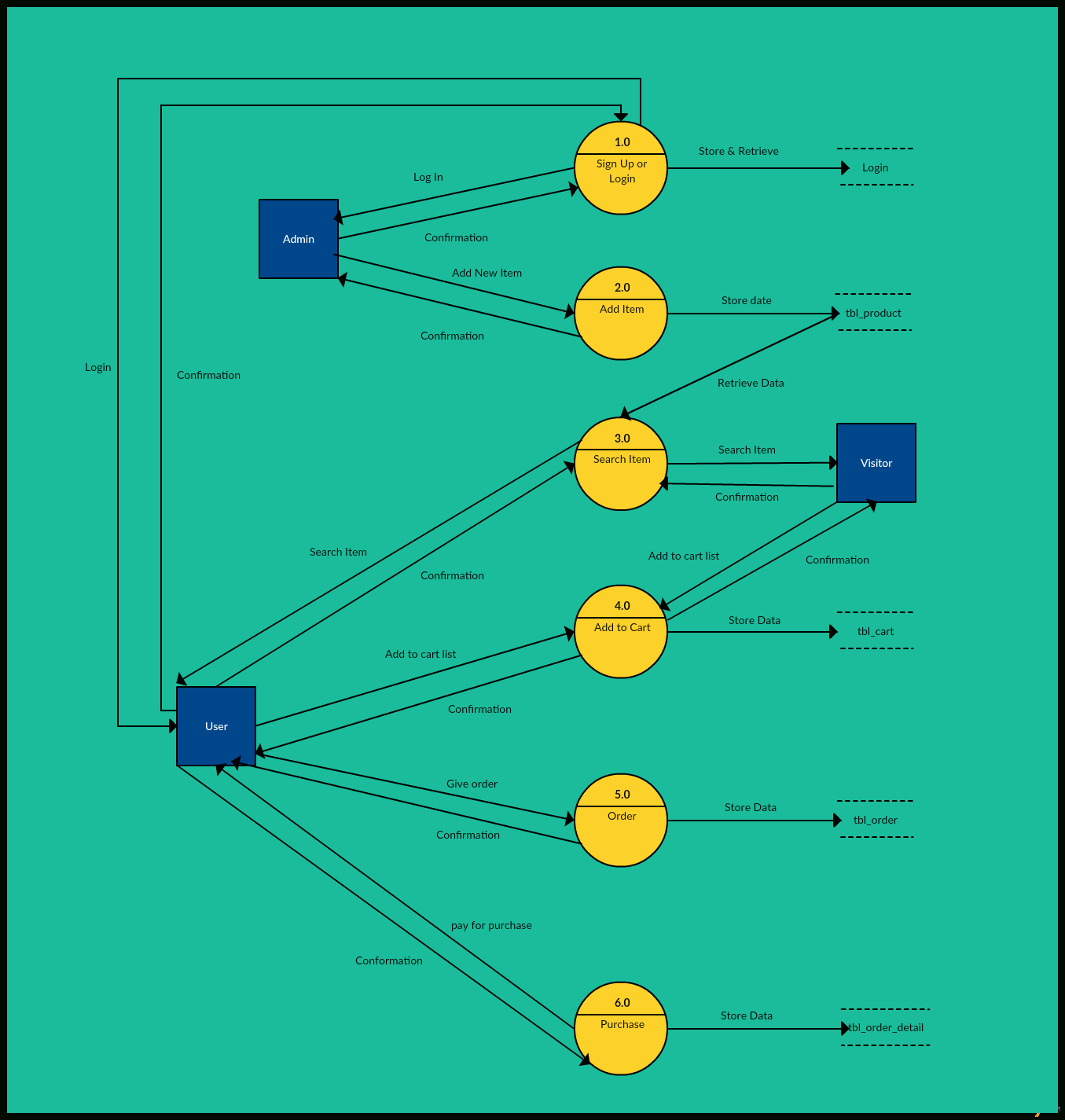Data Flow Diagram Templates To Map Data Flows - Creately Blog within Er Diagram Examples Creately