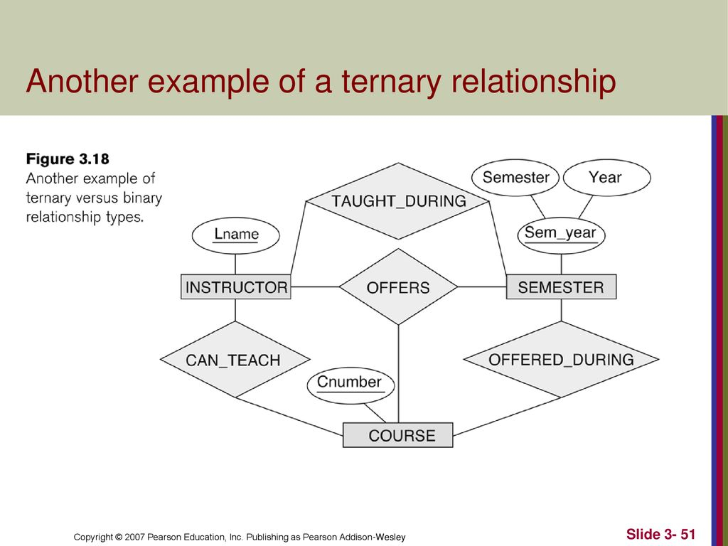 Data Modeling Using The Entity-Relationship (Er) Model - Ppt Download pertaining to Ternary Relationship Er Diagram Examples