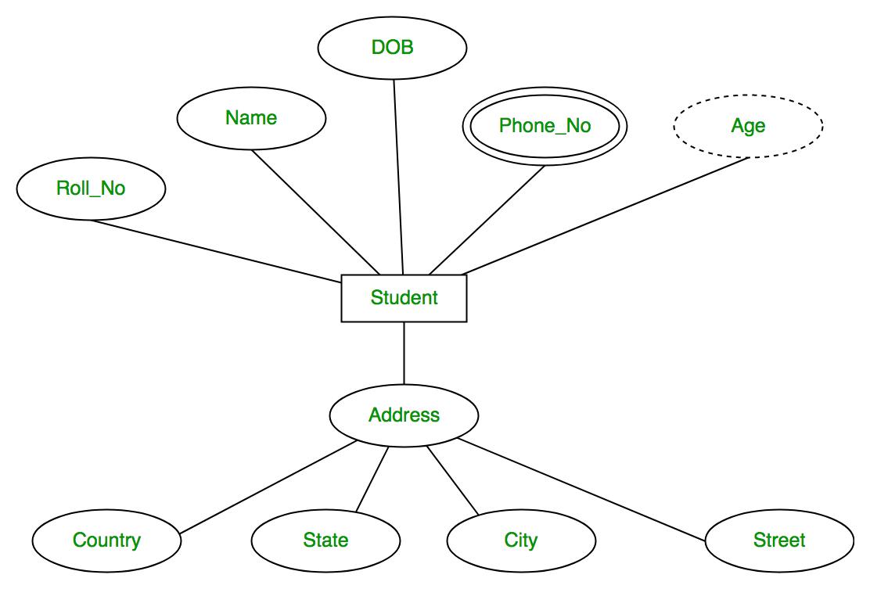 Database Management System   Er Model - Geeksforgeeks inside Derived Attributes In Er Diagram Examples