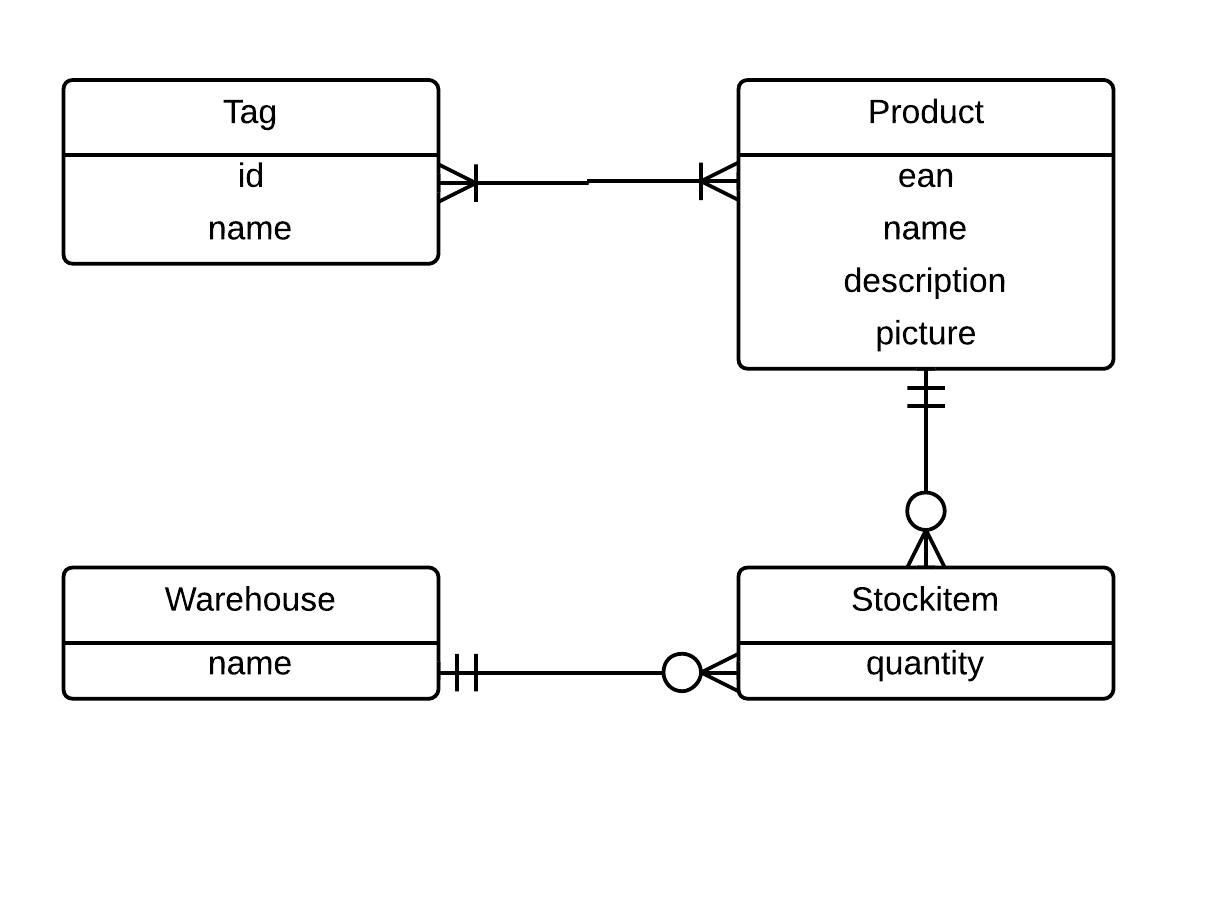 Designing Warehouses, Libraries, And Car Rentals | James T Vu regarding Examples Of Er Diagram For Car Company