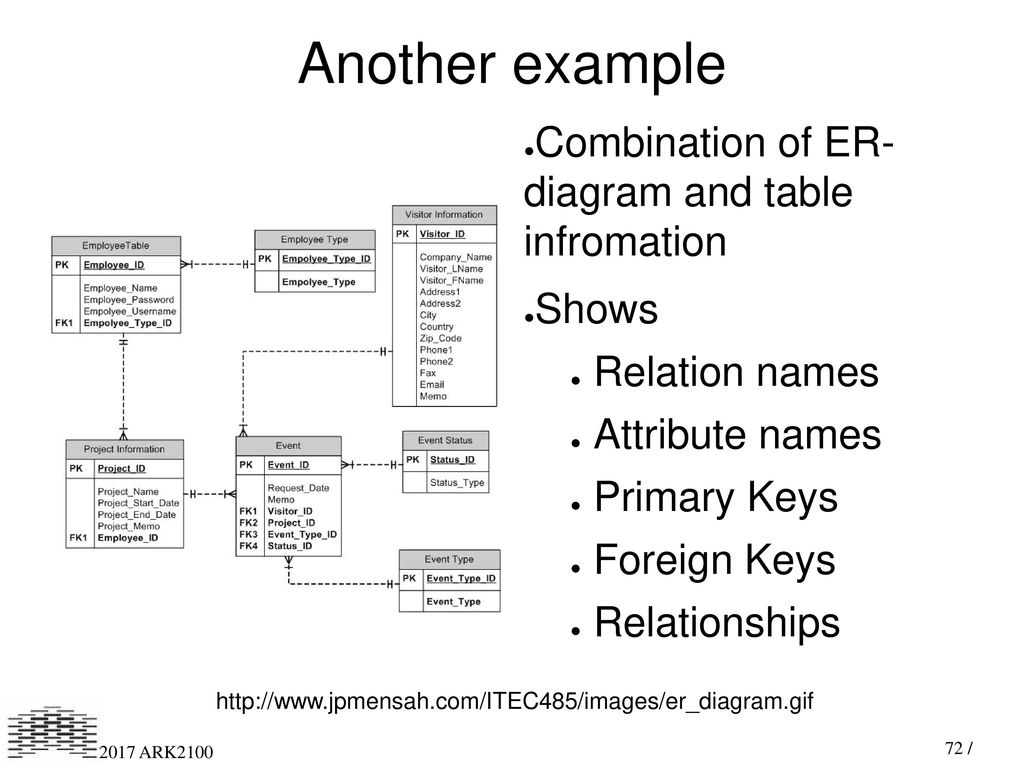 Digital Recordkeeping And Preservation I - Ppt Download throughout Primary Key In Er Diagram Examples