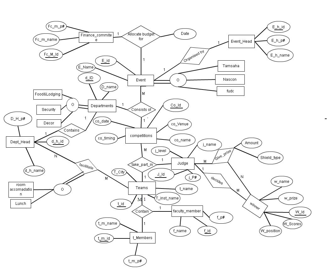 E-R Diagrams « Ashish Prajapati intended for Er Diagram Examples+Library Management System