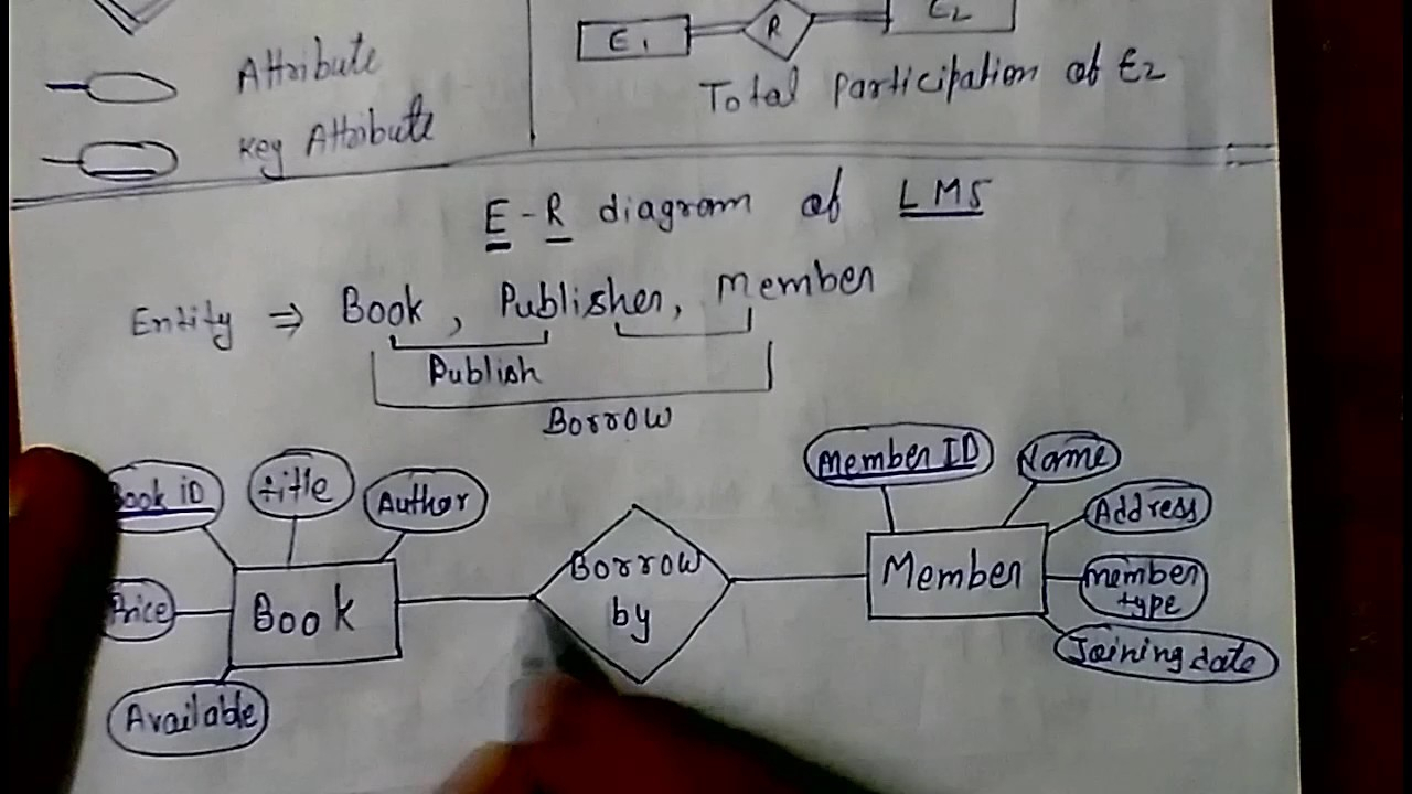E - R Model Library Management System Dbms Lec - 4 - Youtube in Er Diagram Examples In Hindi