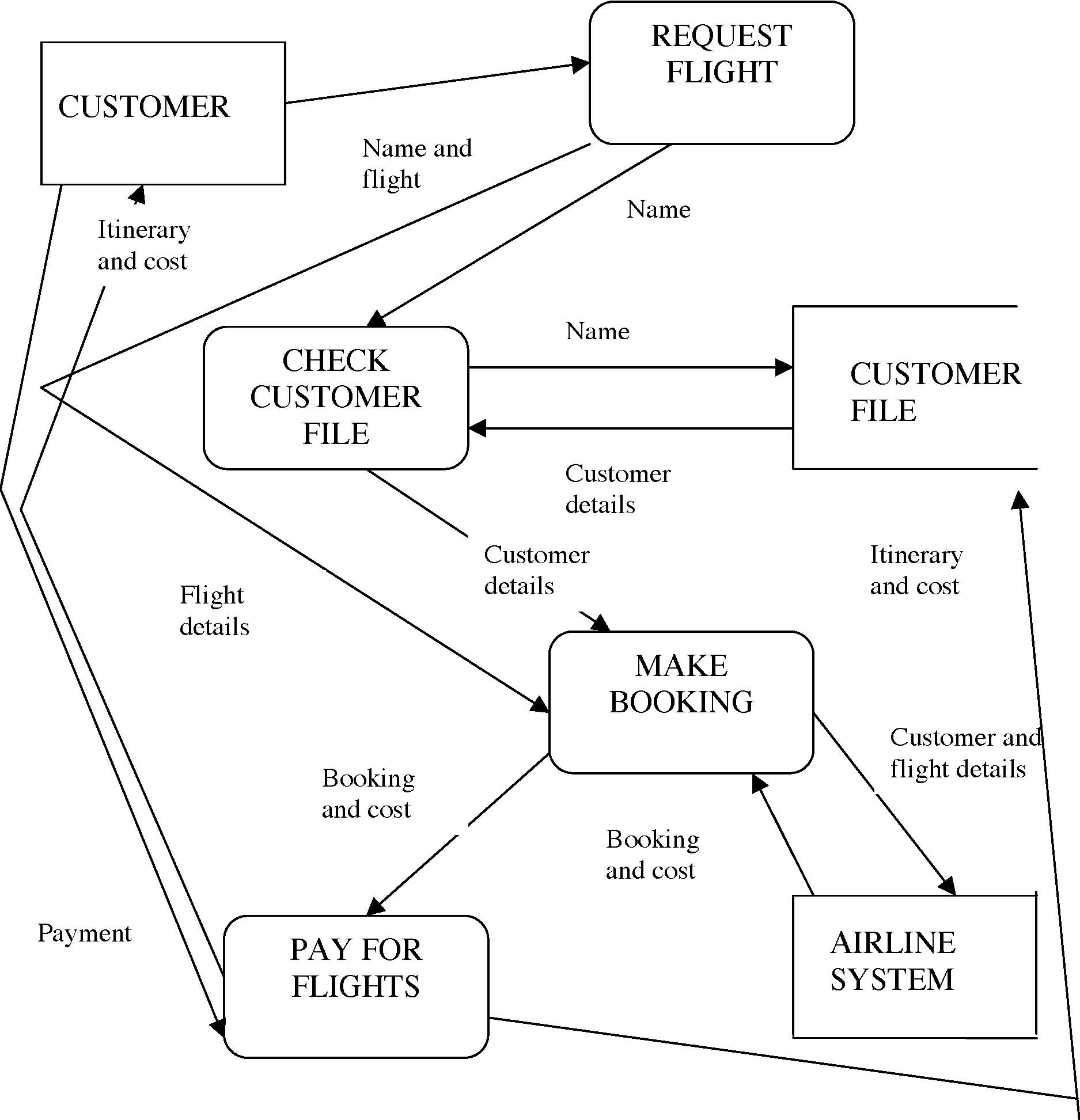 E238 Information Systems Tee 2003 Answers with Er Diagram Examples For Travel Agency