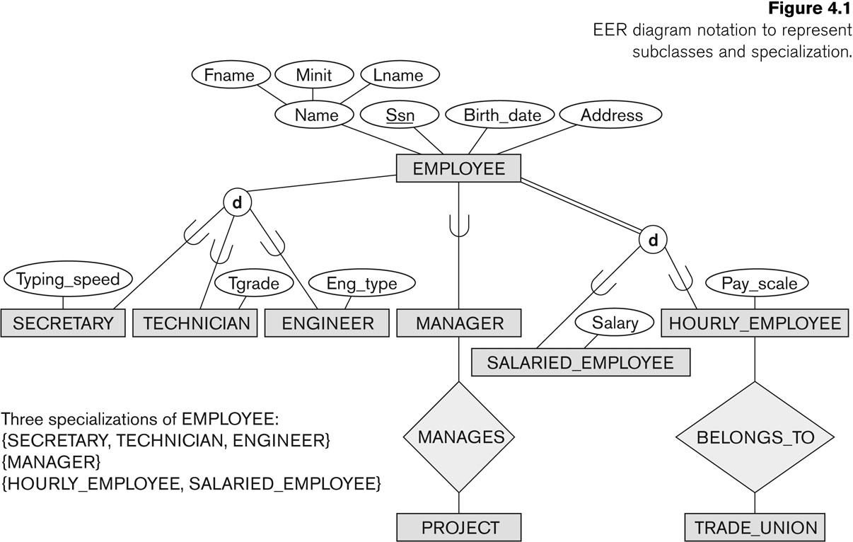 Eer Diagram Vs Er - 2.sg-Dbd.de • inside Enhanced Er Diagram Examples