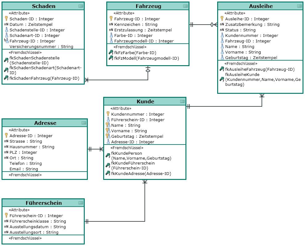 Element - Entity Relationship Diagram for Er Diagram Relationship Examples