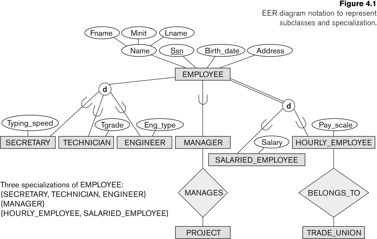 Entity-Relationship Modeling pertaining to Ternary Relationship Er Diagram Examples