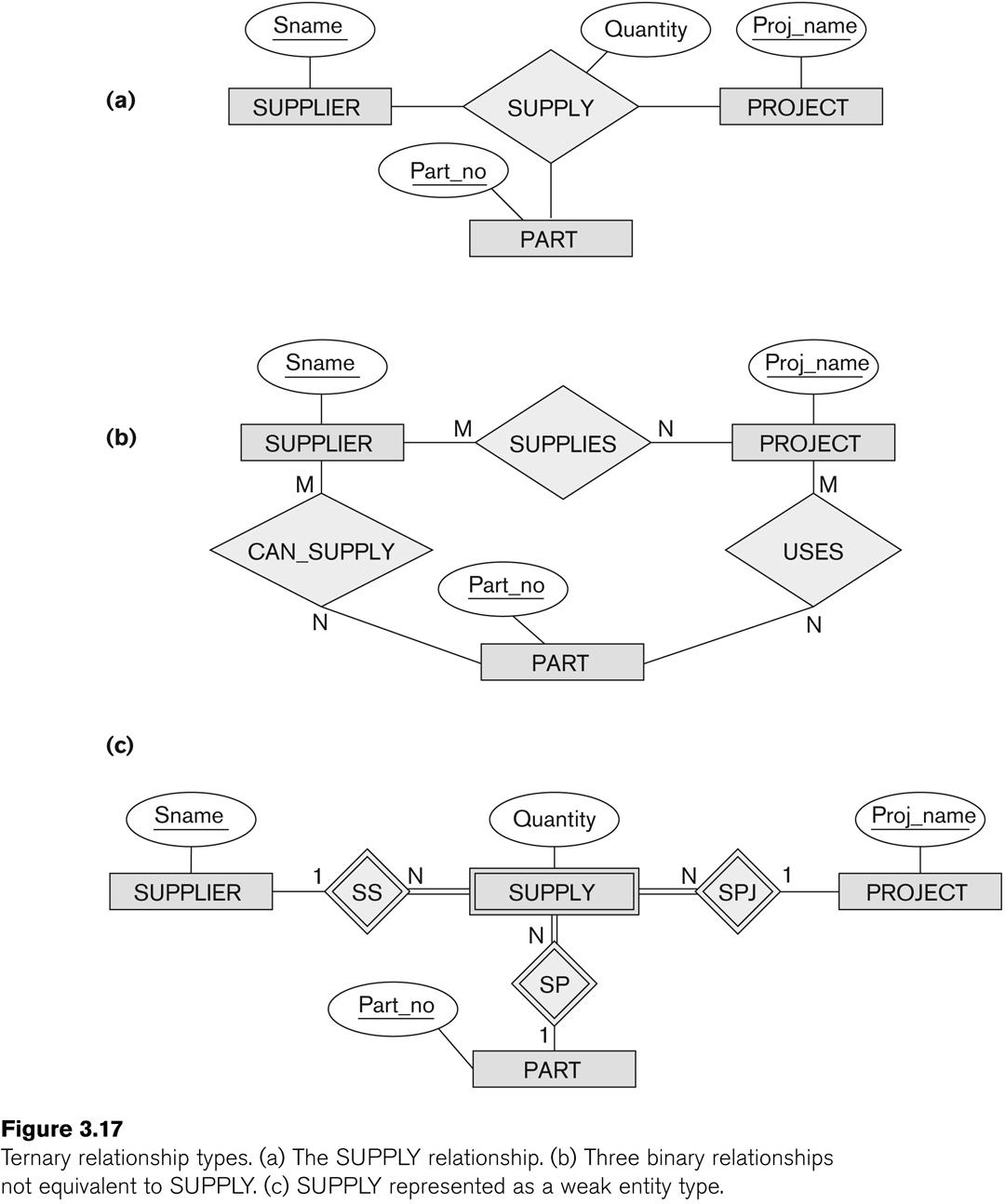Entity-Relationship Modeling regarding Entity Relationship Diagram Cardinality Examples