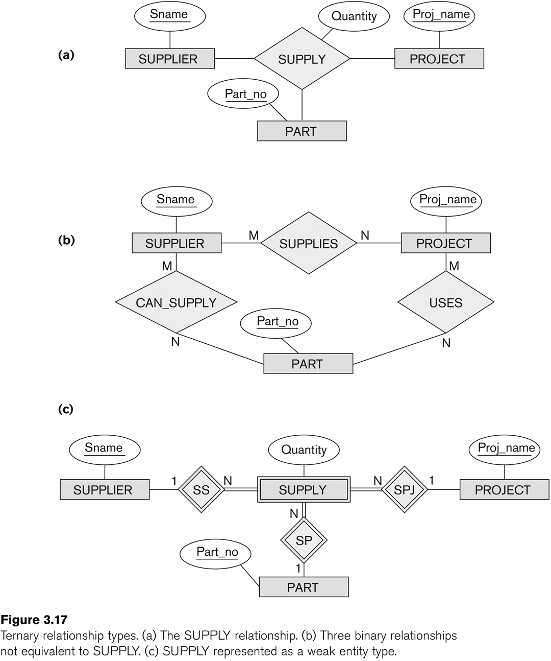 Entity-Relationship Modeling throughout Ternary Relationship In Er Diagram Examples