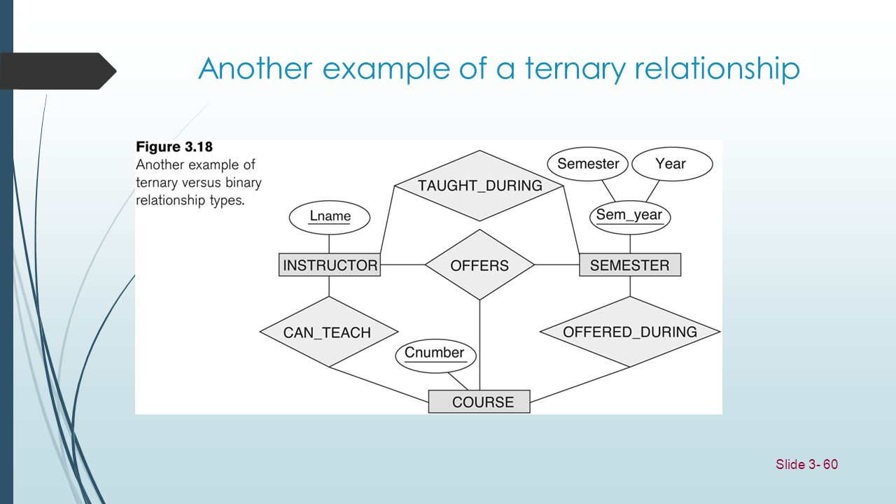 Entity/relationship Modelling - Ppt Download with Ternary Relationship In Er Diagram Examples
