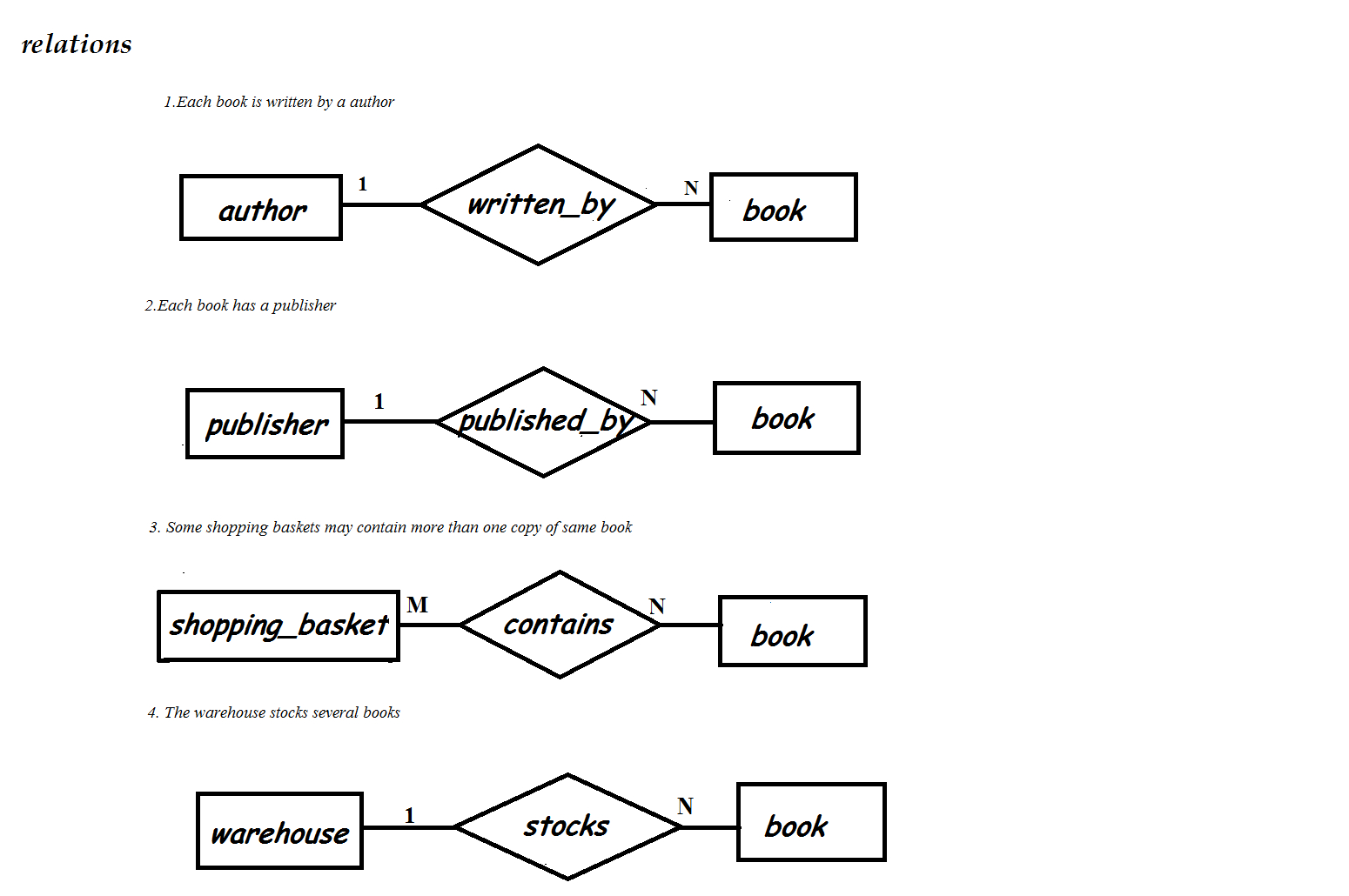 Er Diagram Of A Bookstore - 10.1.fearless-Wonder.de • pertaining to Er Diagram Examples For Online Shopping