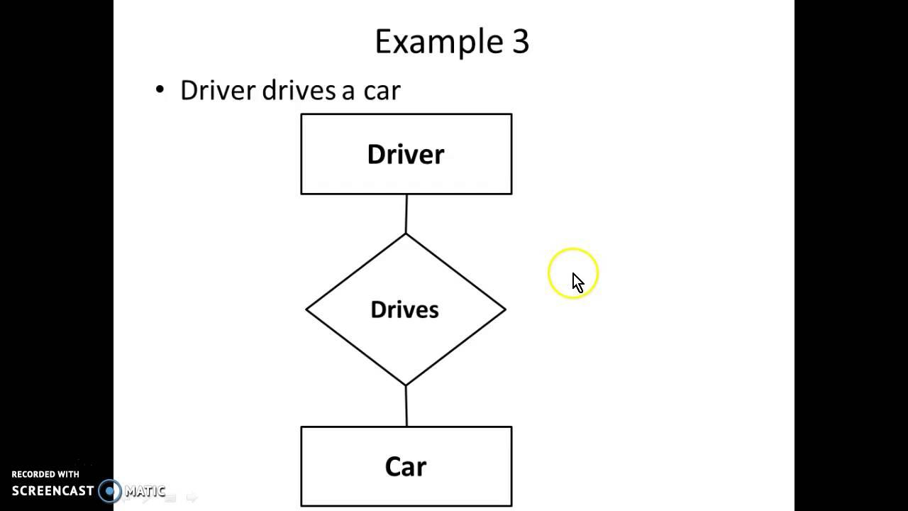 Er Diagram Simple Examples - Youtube regarding Er Diagram Examples Simple