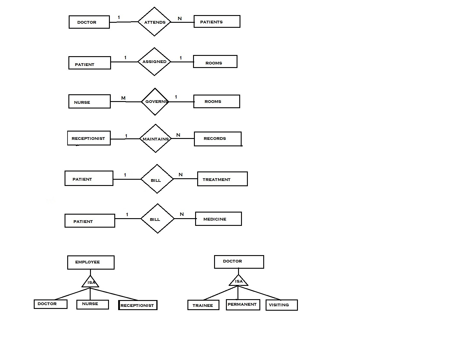 Er Diagram With Extended Feature, Roll No 33 | Lbs Kuttipedia with regard to Entity Relationship Diagram Cardinality Examples