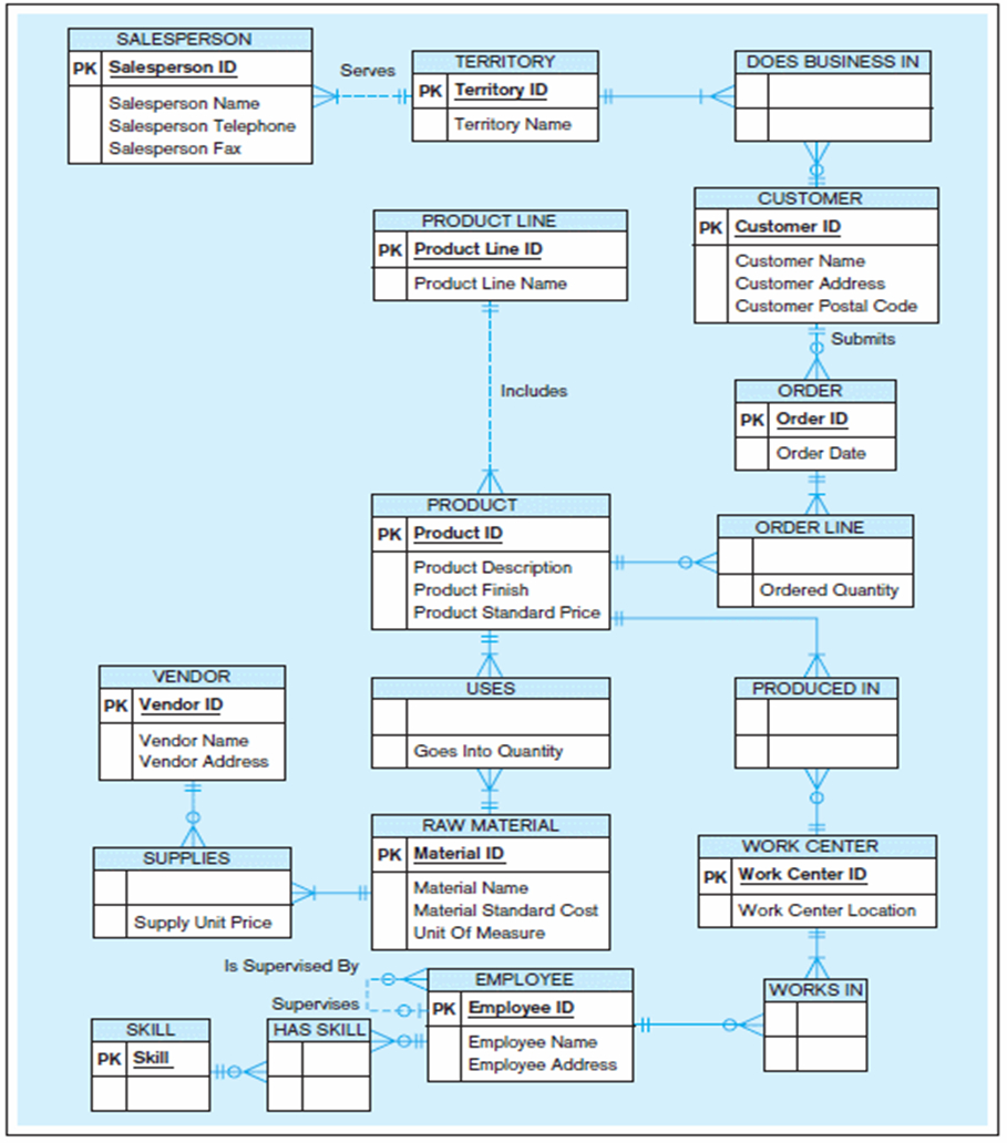 Er Diagrams And Databases – Moltomonaco with regard to One To One Er Diagram Examples