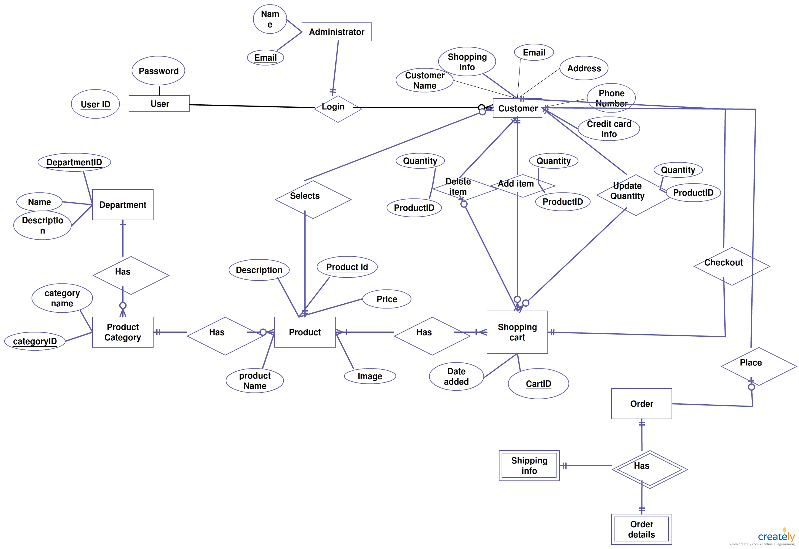 Er Diagrams Help Us To Visualize How Data Is Connected In A General throughout Er Diagram Examples Of Online Shopping