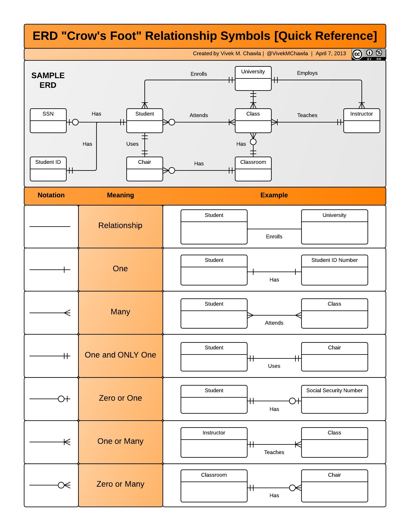 "Erd ""crow's Foot"" Relationship Symbols Cheat Sheet for Er Diagram Examples Pdf"