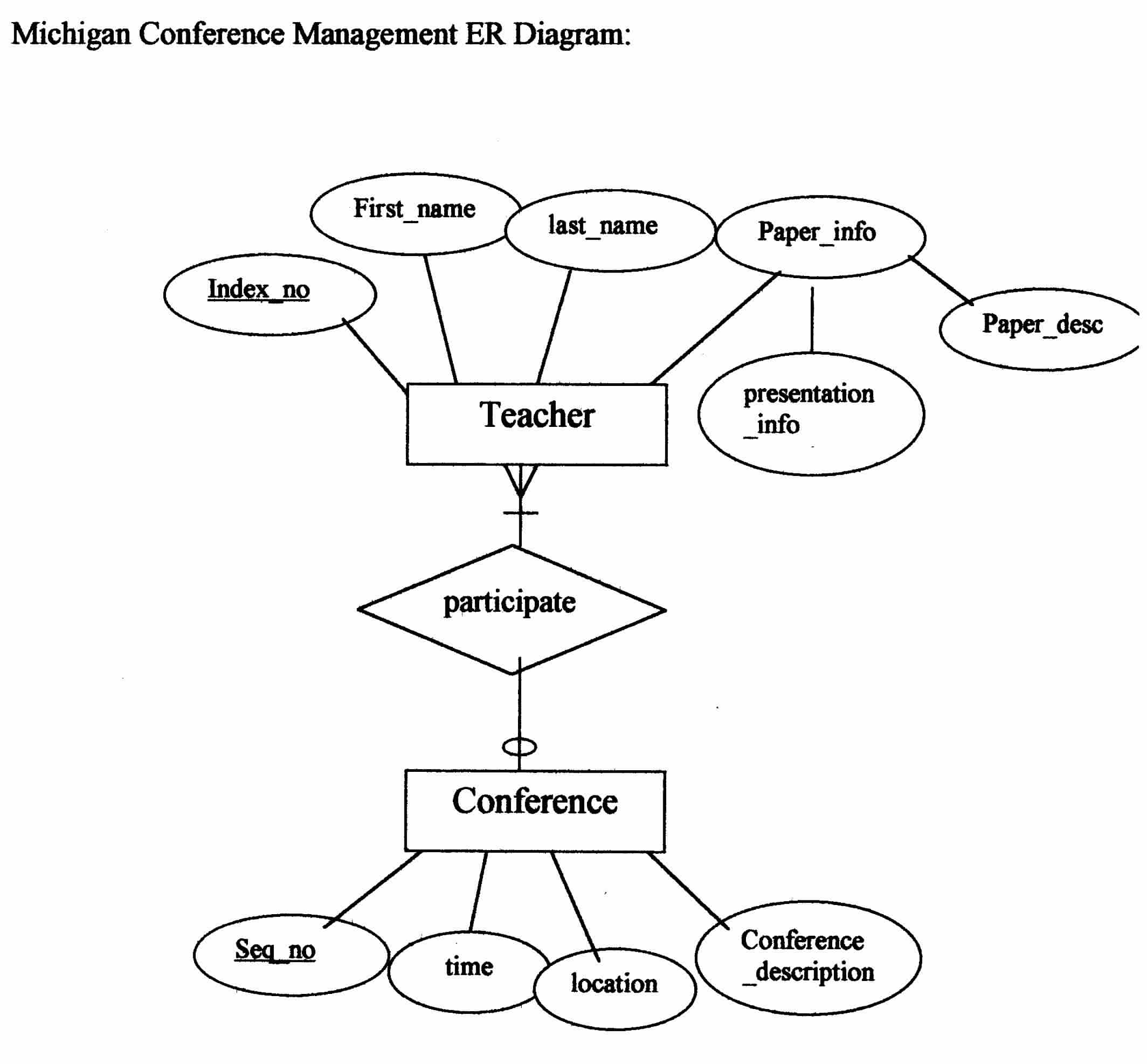 Example Entity-Relationship Diag intended for Er Diagram Examples Doc