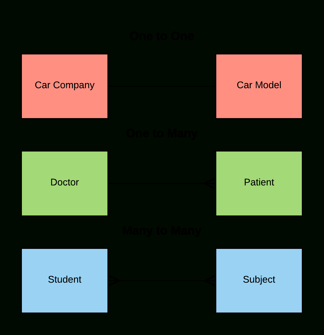 File:entity Relationship Diagram Examples - Wikimedia Commons with regard to One To Many Er Diagram Examples