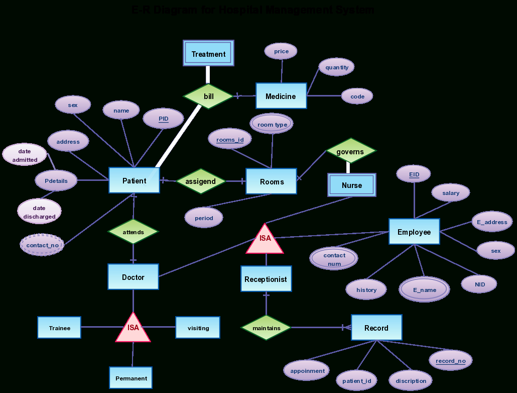 Hospital Management - Creately Blog pertaining to Er Diagram Examples For Hospital Management System