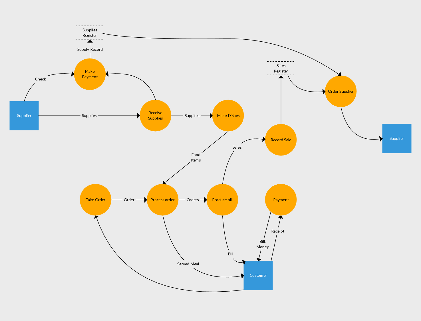 Level 1 Data Flow Diagram Example Of Inventory Management System in Er Diagram Examples For Inventory Management System