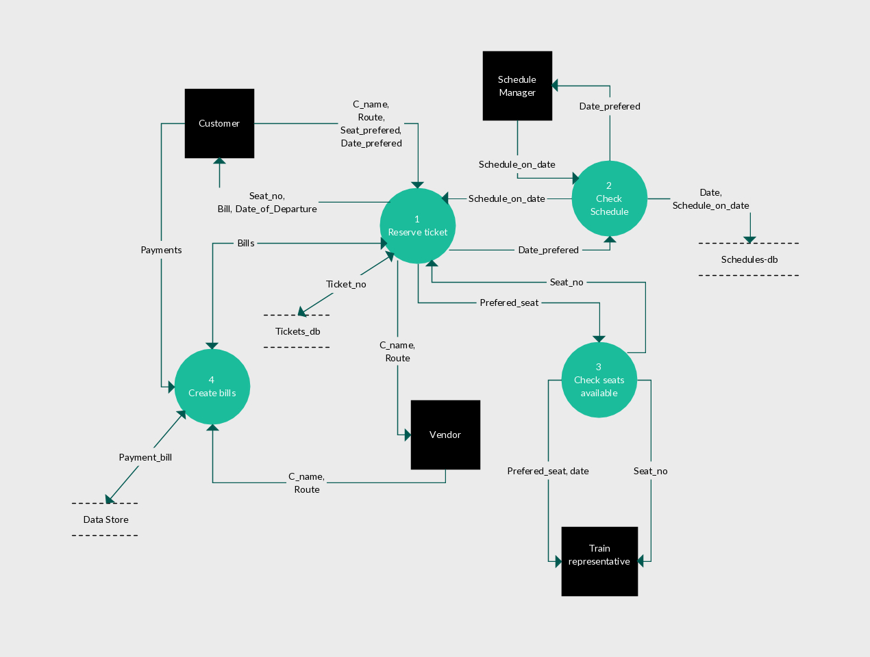 Level 1 - Data Flow Diagram For A Ticket Reservation System. | Data with regard to Er Diagram Examples For Airline Reservation System