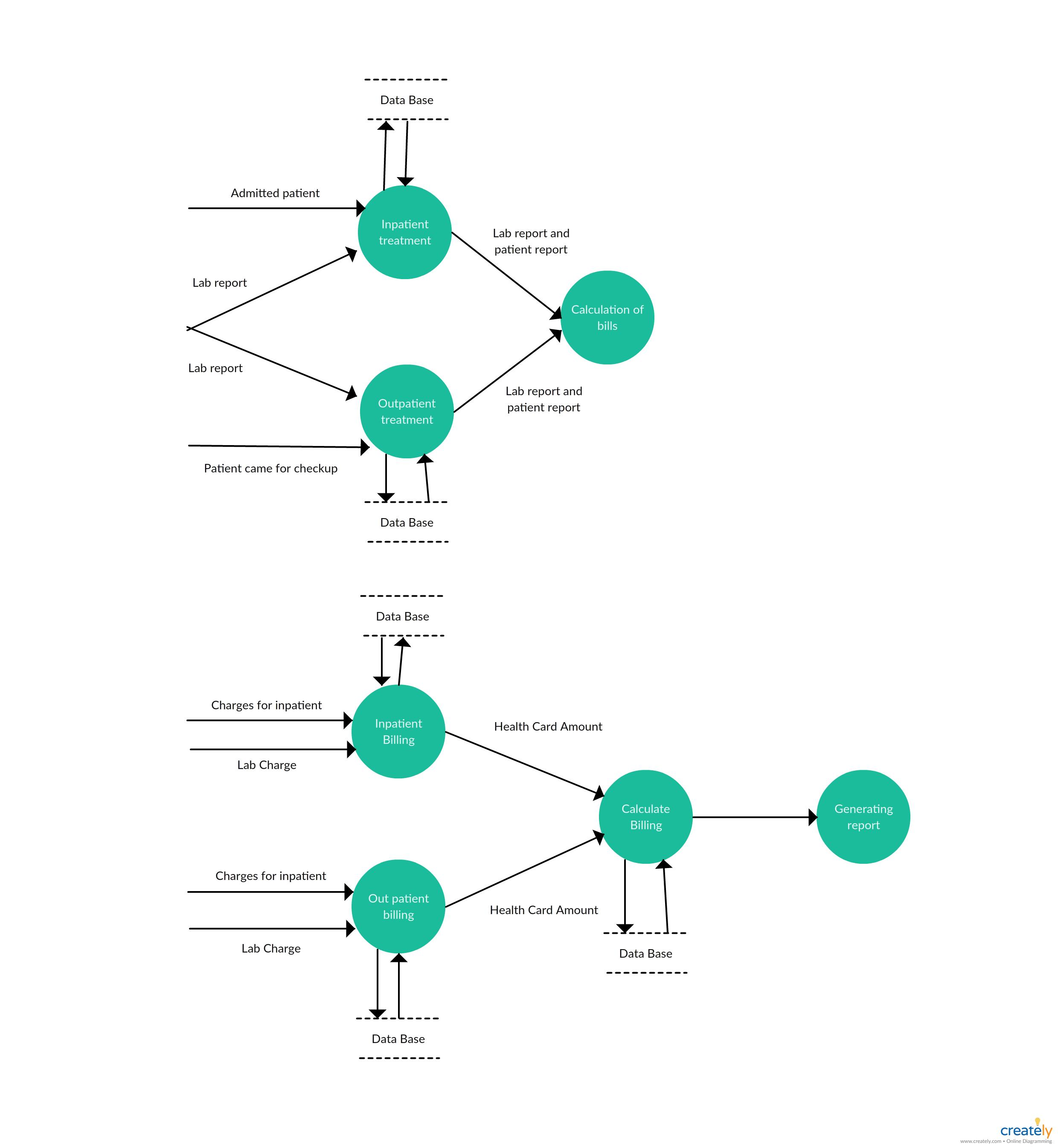Level 2 - Data Flow Diagram Template For Hospital Management System in Er Diagram Examples For Hotel Management System