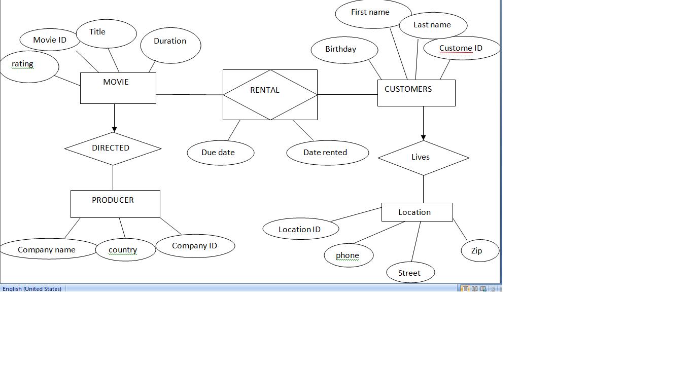 Matt Blog: Car Rental Database Er Diagram inside Er Diagram Examples For Travel Agency