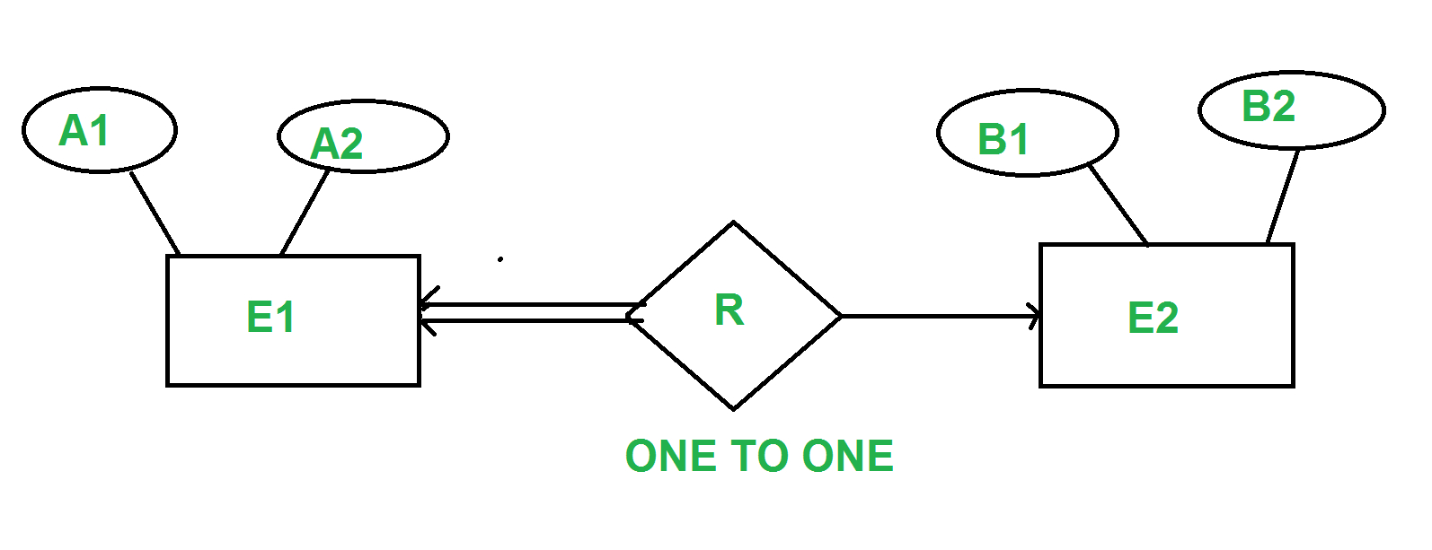 Minimization Of Er Diagram - Geeksforgeeks in One To One Er Diagram Examples