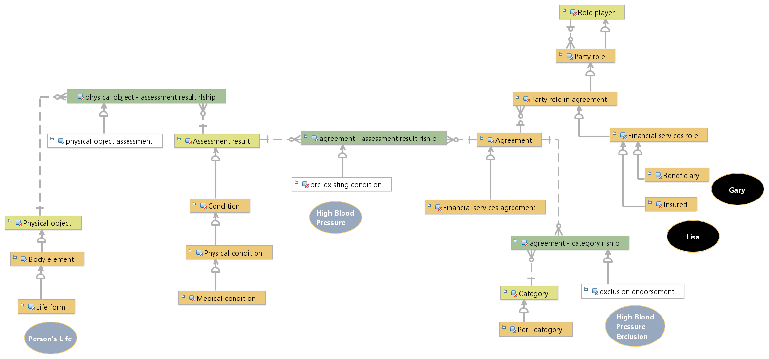 Modeling A Term Life Insurance Policy inside Er Diagram Examples For Insurance