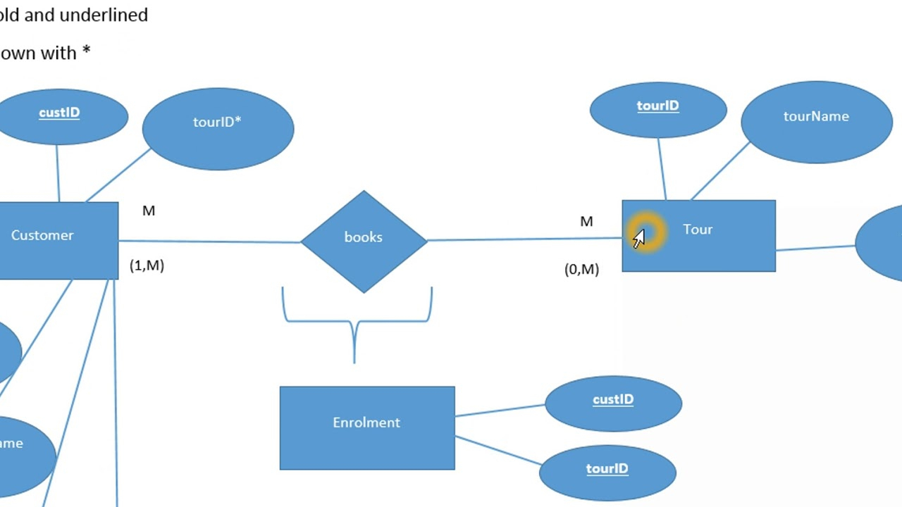 Normalisation And Erd - Youtube for Er Diagram Examples With Normalization