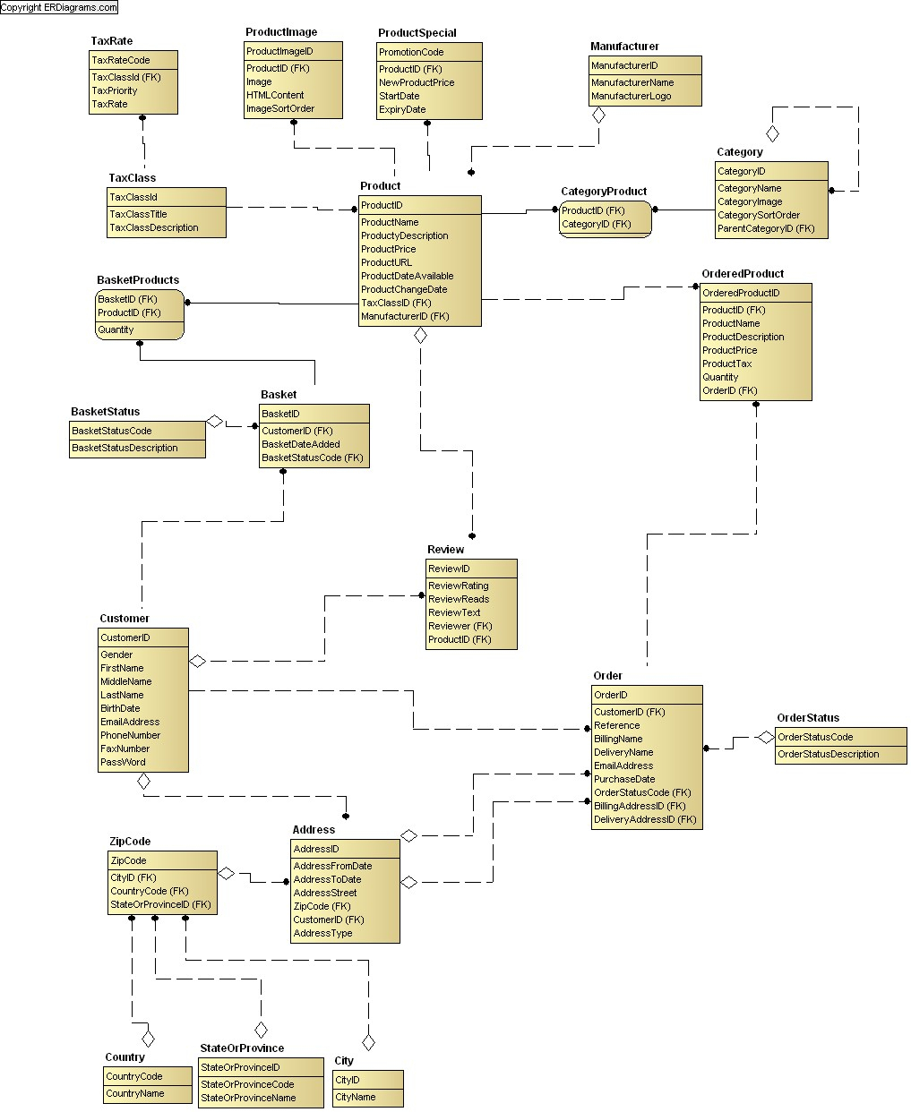 Online Shop Data Model (Idef1X) with Er Diagram Examples For Online Shopping