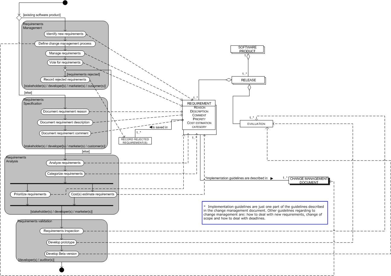 Process-Data Diagram - Wikipedia pertaining to Er Diagram Examples Wikipedia
