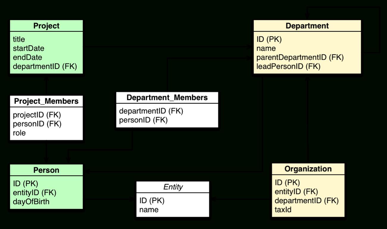 Rdbms & Graphs: Relational Vs. Graph Data Modeling inside Er Diagram To Relational Model Examples