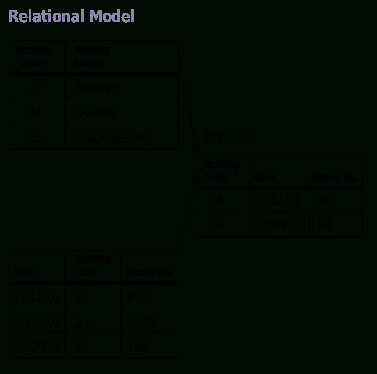 Relational Model - Wikipedia throughout Er Diagram To Relational Model Examples