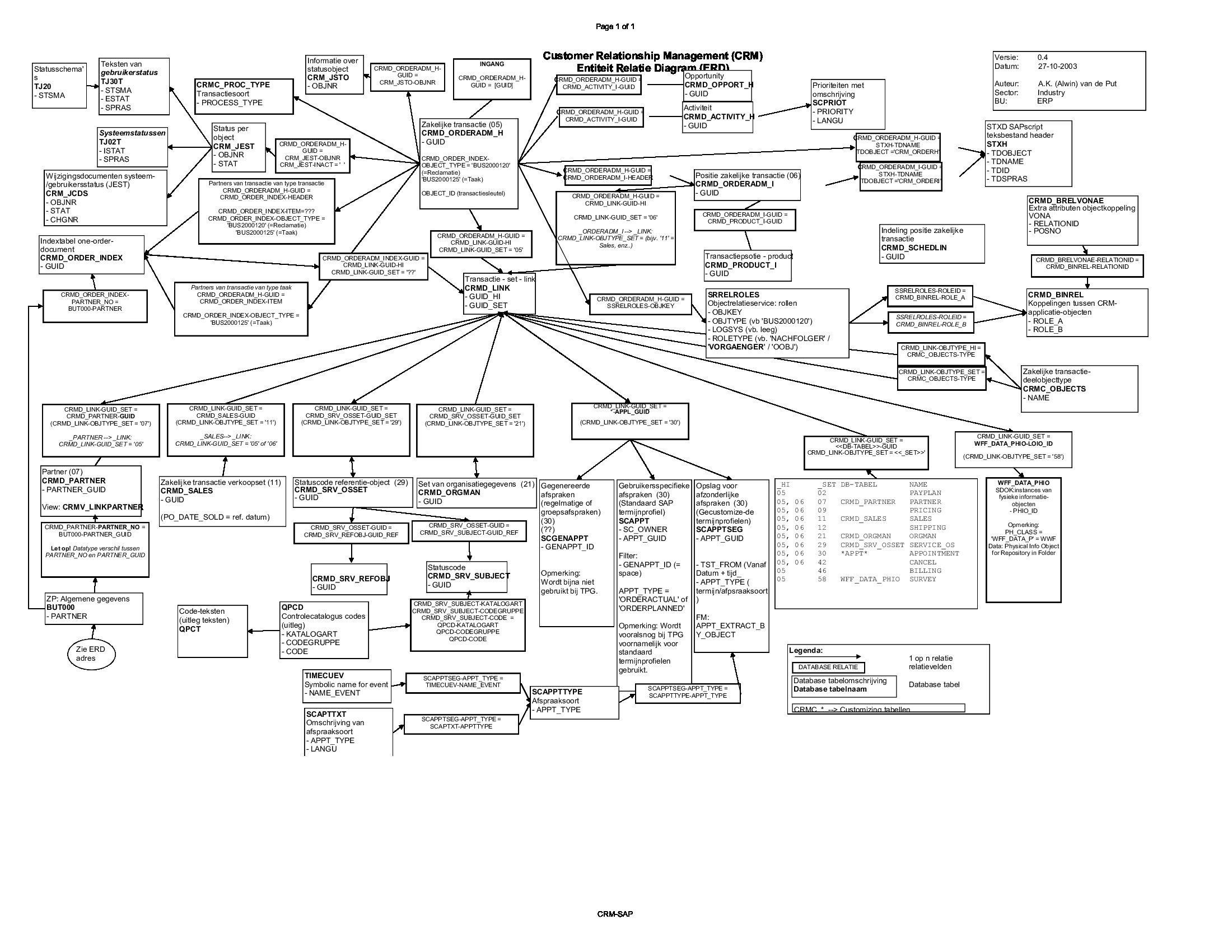 Sap Crm Erd Diagram | Sap Blogs pertaining to Examples Of Er Diagram For Car Company