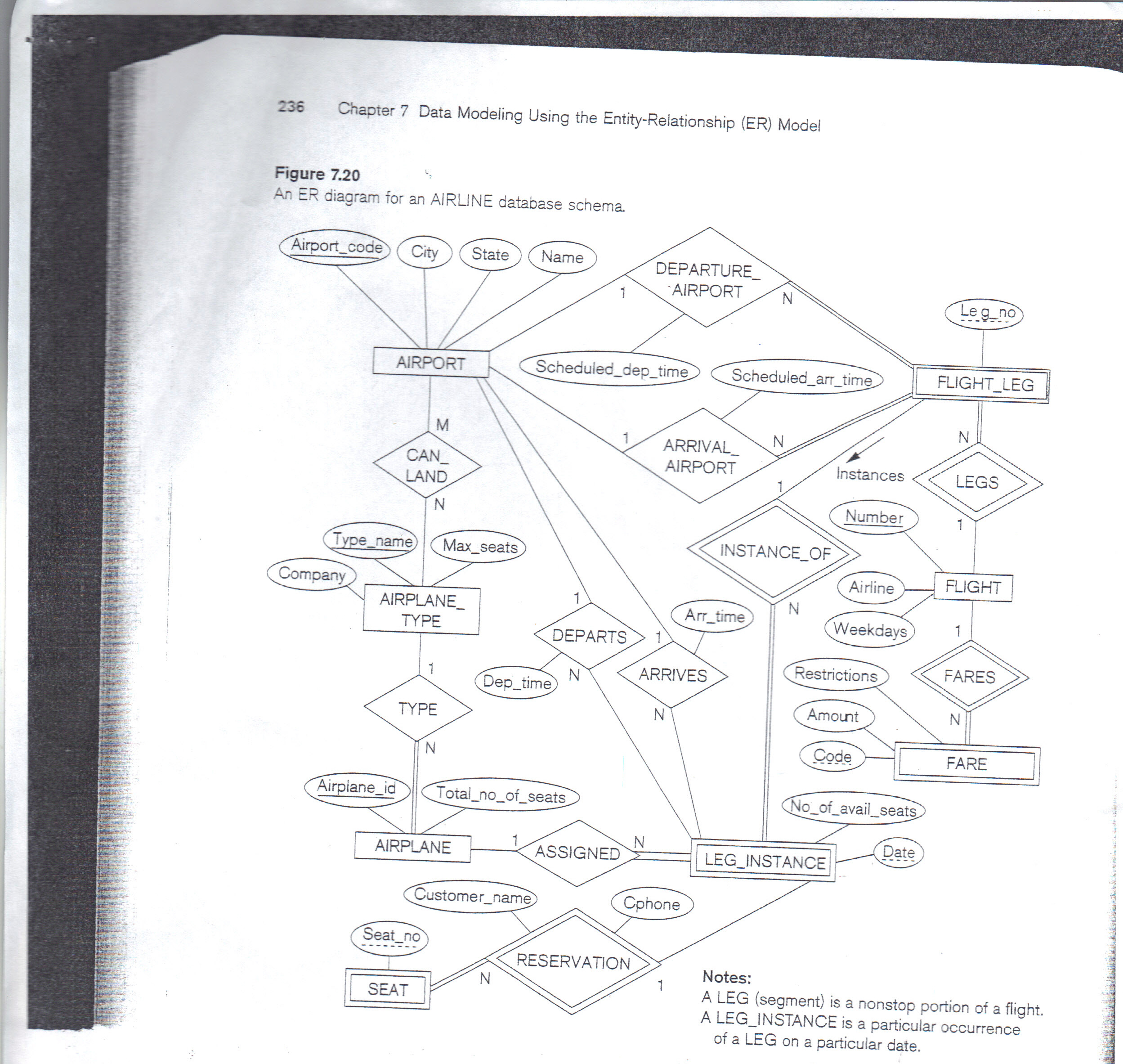 Solved: 1) Convert The Attached Er Diagram To Its Relation inside Er Diagram Examples For Airline Reservation System