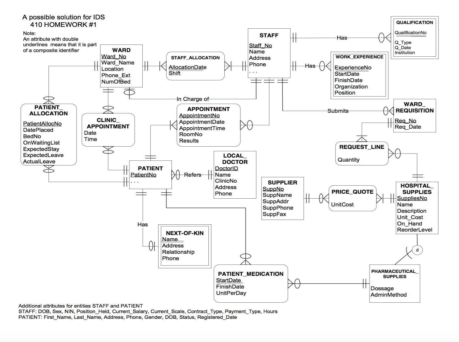 Solved: E-R Diagram To Relational Schema. Develop A Logica for Er Diagram Solved Examples Pdf