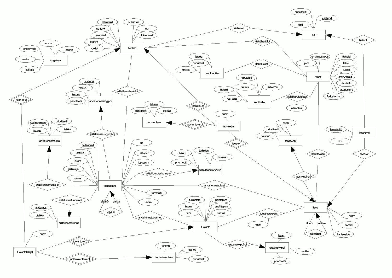Sql2Diagram-Sxd - Generate Openoffice Compatible Er Diagrams regarding Er Diagram Examples With Explanation