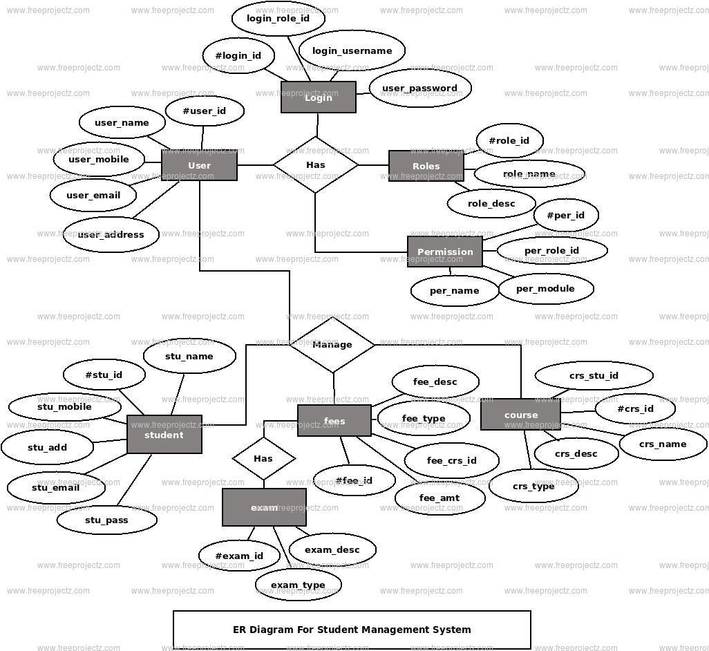 Student Management System Er Diagram | Freeprojectz with Er Diagram Examples For Student Information System