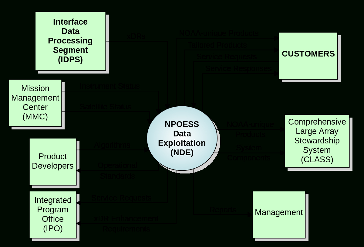 System Context Diagram - Wikipedia in Er Diagram Examples Wikipedia