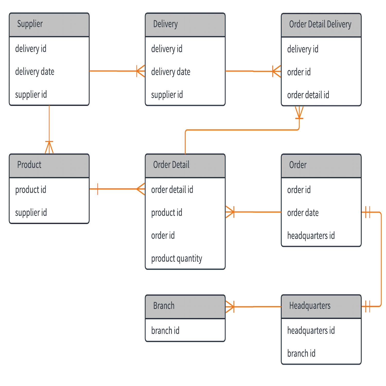 Template: Sample Erd – Lucidchart within Er Diagram Relationship Examples