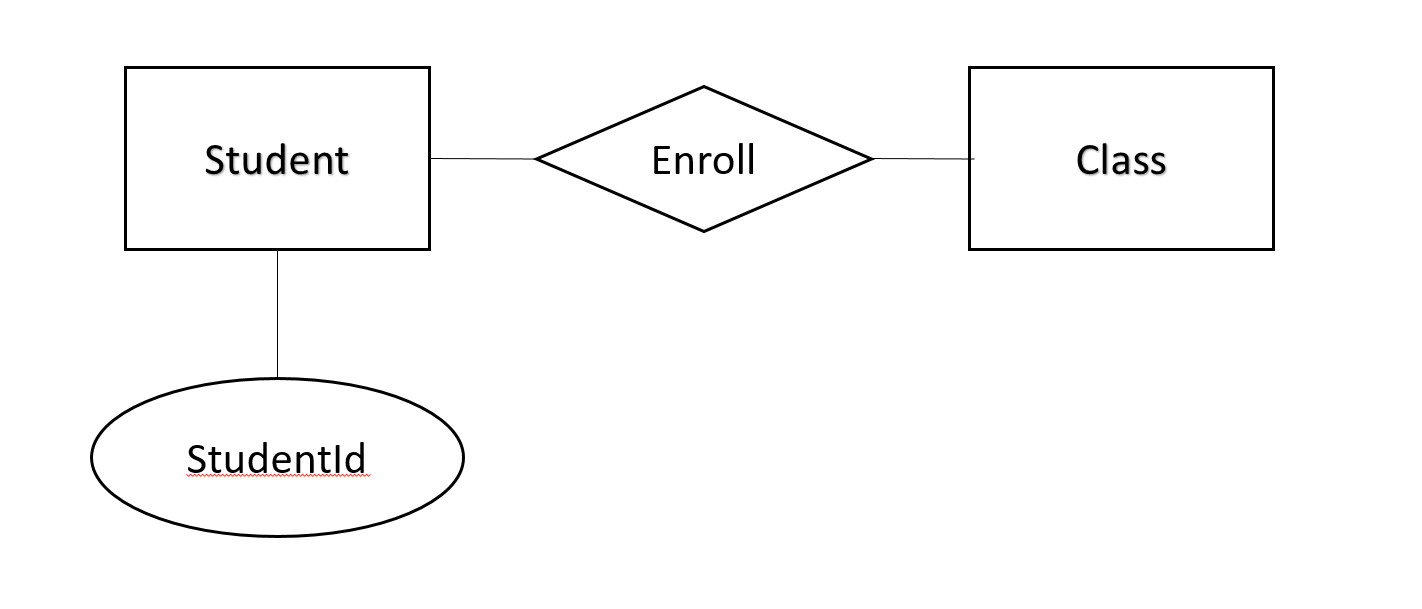 The Entity Relationship Model pertaining to Ternary Relationship Er Diagram Examples