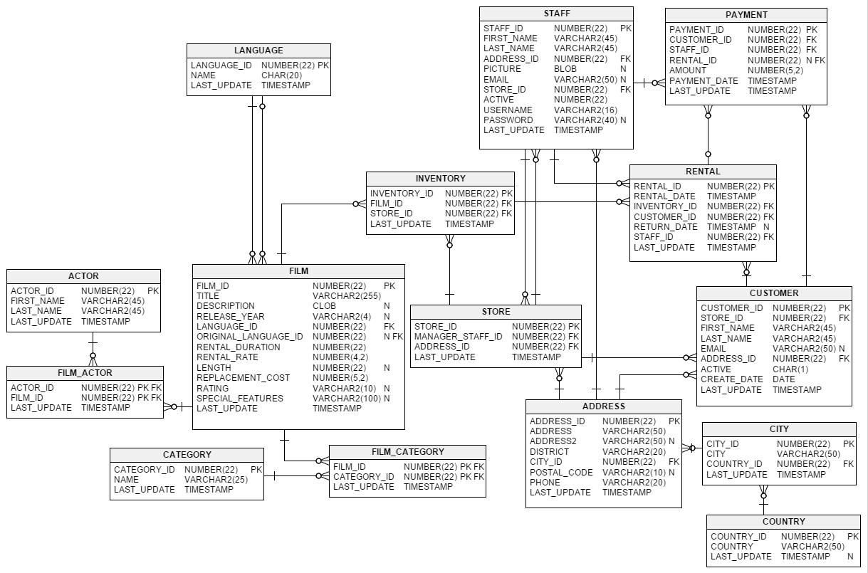 The Sakila Database in Er Diagram Examples In Tamil