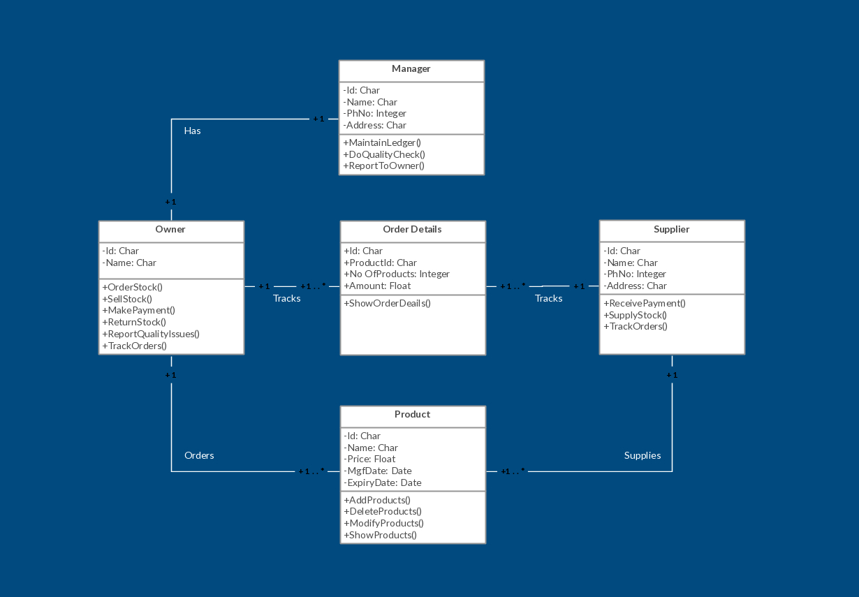 Uml Class Diagram Example - Inventory Management System Template within Inventory Er Diagram Examples